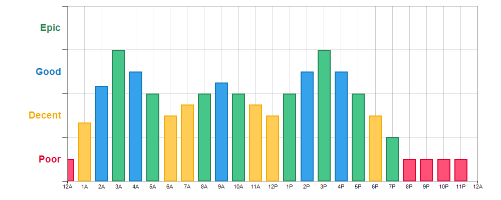 Fishing Times for Dan Maddox Fishing Lake Dam near Hohenwald, TN