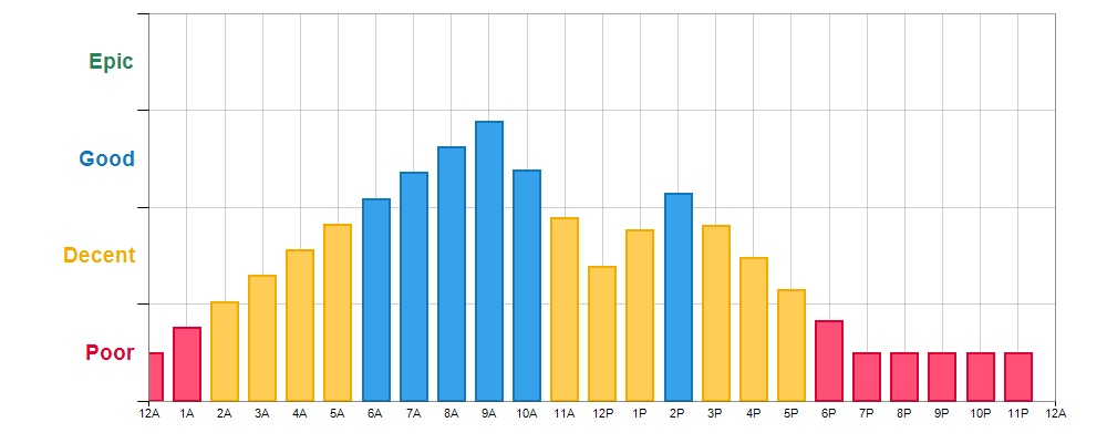 Fishing Times for Lake Gordon near South Hill, VA